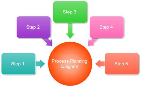 process planning diagram