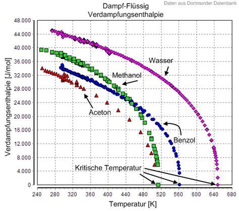 kritische temperatur thermodynamik