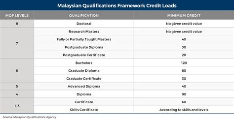education  malaysia wenr