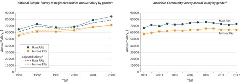 salary differences  male  female registered