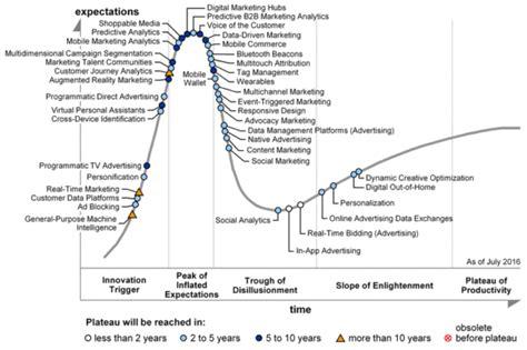 cartographie des tendances dans le digital et la publicit 233 du mod 233 rateur