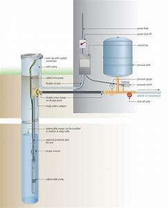 Install A Submersible Pump  6 Lessons For Doing It Right