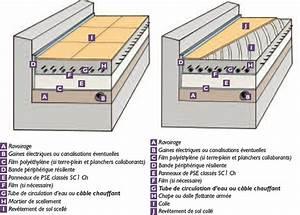 Isolation Dalle Beton Sur Terre Plein : forum isolation dallage ~ Premium-room.com Idées de Décoration