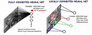 Convolutional Neural Networks · Artificial Inteligence