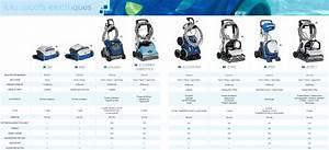 Comparatif Robot Piscine : robot piscine d couvrez le mod le qu il vous faut la ~ Melissatoandfro.com Idées de Décoration