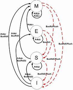 File Diagrama Mesi Gif