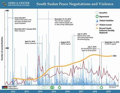 Sudan South Timeline Peace Violence Agreements Africa