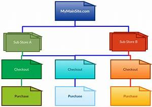How To Split An Enhanced Ecommerce Transaction Using Google Tag Manager