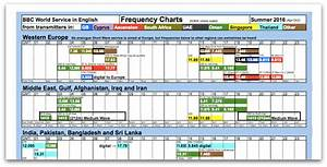 Alex U2019s Bbc World Service Frequency Chart