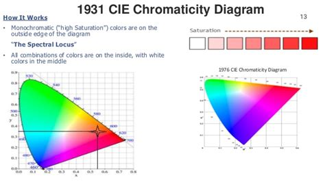 Light, Color And Improved Color Quality Possibilities With Led