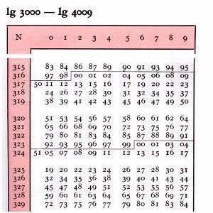 Logarithmus Berechnen Ohne Taschenrechner : rechnen mit der logarithmentafel 1 ~ Themetempest.com Abrechnung
