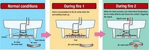 Fixed Temperature Thermal Detector Working Principle