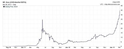 There is a probability of bitcoin price going to zero. Where can you find a Bitcoin price chart? - powerpointban.web.fc2.com