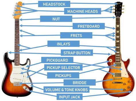 parts   guitar diagrams  acoustic  electric