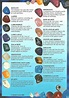 17 Best images about Gemstone Name Chart on Pinterest ...