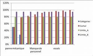 Cr U00e9er Un Diagramme De Pareto Dans Excel