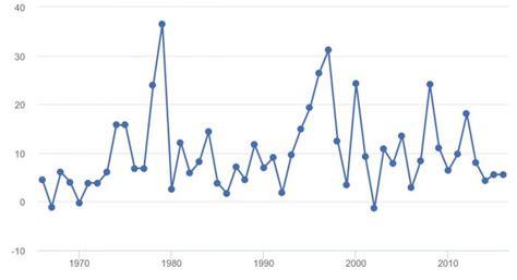 consumer price index inflation rate   iwacu