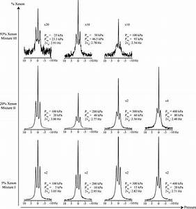 Collection Of Hp 131xe Gas Phase Nmr Spectra At Various