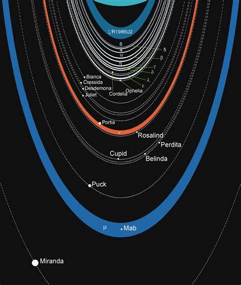 Rings of Uranus - Wikipedia