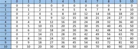 Multiples And Factors Worksheets Teaching To Use A Multiplication Table Math