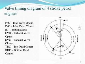 Valve Timing Diagram Of 4 Stroke Petrol Engine Jpg