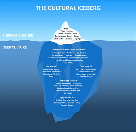 cultural adjustment university  alberta international