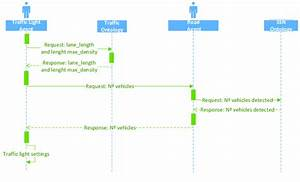 Sequence Diagram Of The Traffic Light Adjustment Task