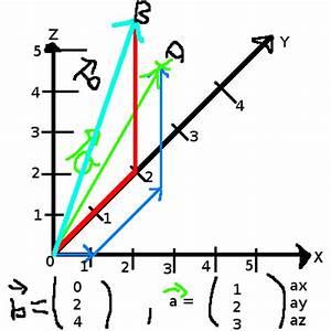 Ortsvektor Berechnen : vektoren ortsvektor in ein xyz koordinatensystem einzeichnen mathelounge ~ Themetempest.com Abrechnung