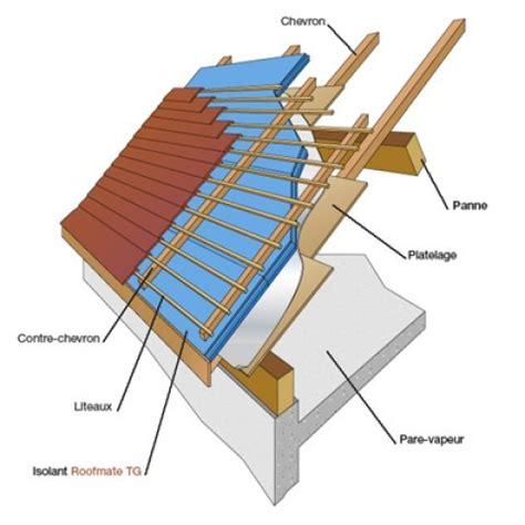 isolation d une toiture par l ext 233 rieur en sarking