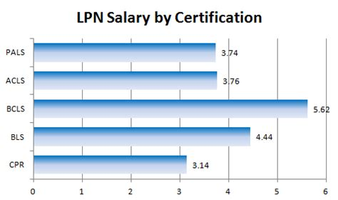 Lpn Salary by What Determines Lpn Salary Practical Nursing