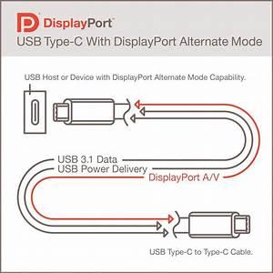 Vesa U00ae Brings Displayport U2122 To New Usb Type