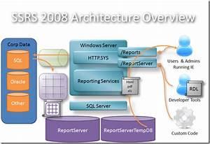 Microsoft Bi Coach  Msbi  Architectural Overview Of Ssis