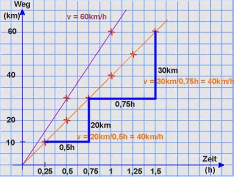 lineare funktion systematisierungen