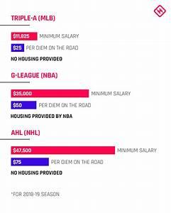 Nbau002639s New G League Salaries Raise Major Issues With Mlbu002639s