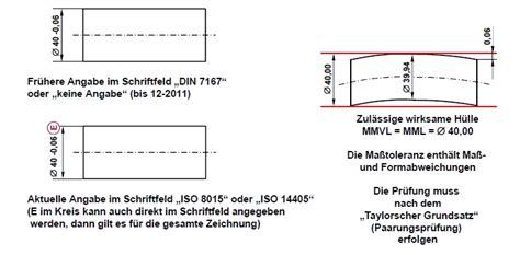Hydraulic Modification Definition by Iso Gps Tolerierungsgrunds 228 Tze Dgq Dgq