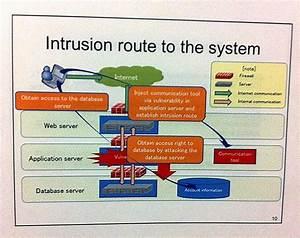 Information Security By Agustin Chernitsky  Sony Psn