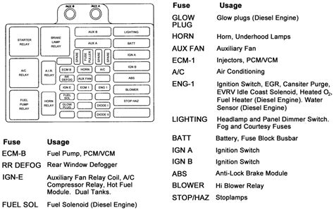 1998 S10 Fuse Box Diagram by Repair Guides Circuit Protection Fuse Block And