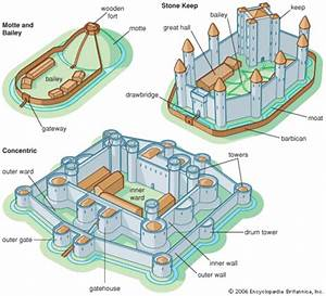 Evolution Of Medieval Castles Timeline
