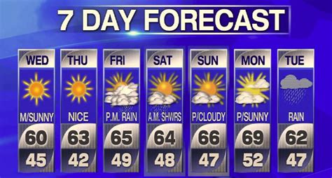 'tranquil' Weather Ahead, Weekend Looks Warm  New York's