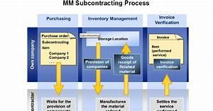 U9752 U86d9sap U5206 U4eab Learning  U0026 Examination  Mm Subcontracting Process Flow