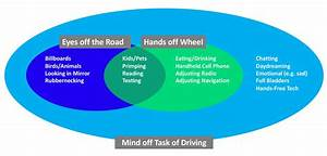 An Intense Focus On Distracted Driving In 2019