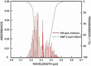 Simulation Of Methane Absorption Spectrum Near 3 3  U03bcm And