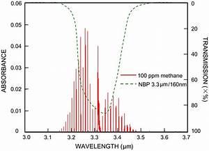 Simulation Of Methane Absorption Spectrum Near 3 3  U03bcm And
