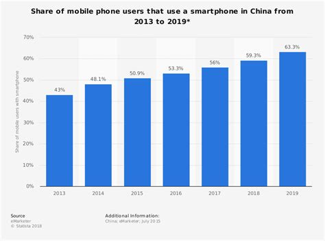 China Is Putting Id Cards On Smartphones  World Economic