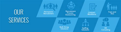 Job Recruitment Staffing Solutions Payroll Outsourcing