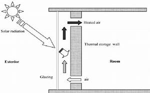 Schematic Diagram Of Thermal Storage Wall