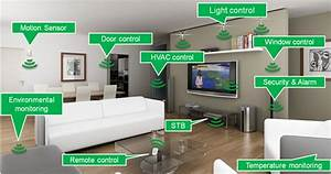 IOT Smart Home Automation - Silfra Technologies