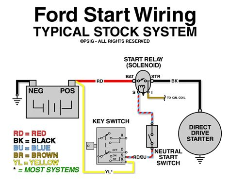 wiring diagram ford starter solenoid wiring diagram car