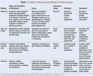 Vitamin And Mineral Deficiency Symptoms Chart Vitamin Deficiency Answers On Healthtap