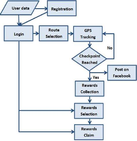 SUMMIT mobile app workflow. | Download Scientific Diagram